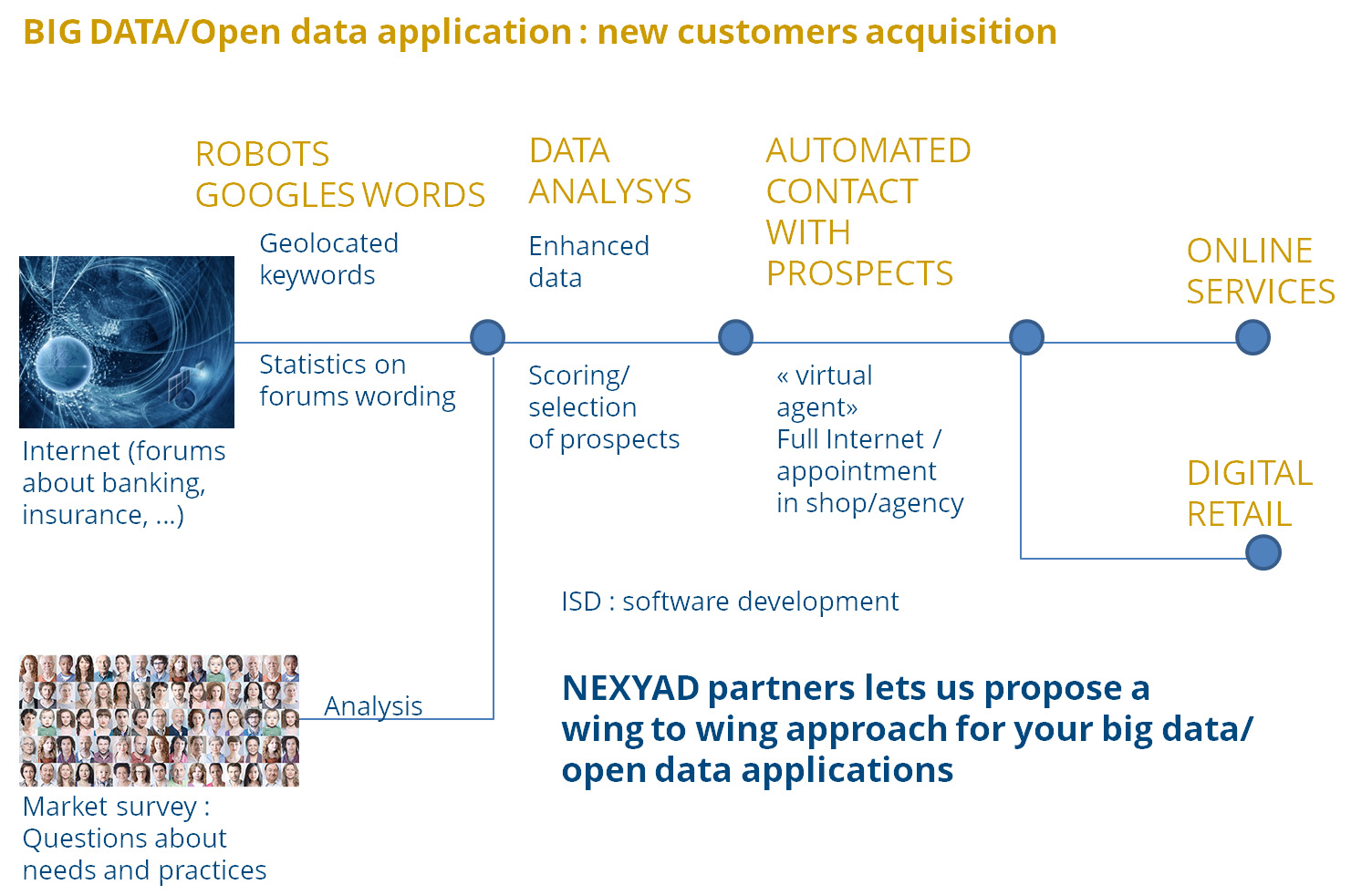 Big Data and Open Data for new customers acquisition (bank