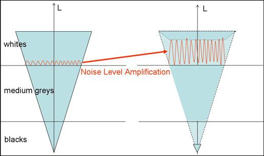 noise level amplivication